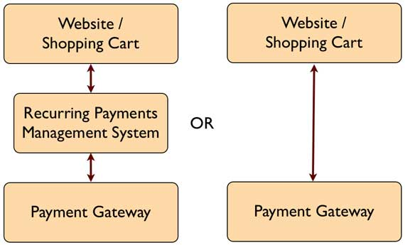 Recurring Payments Platform Architecture